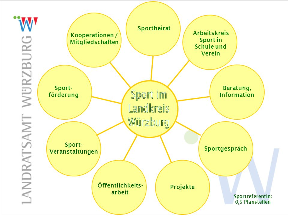 Sport im Landkreis Sport im Landkreis Würzburg Sportbeirat