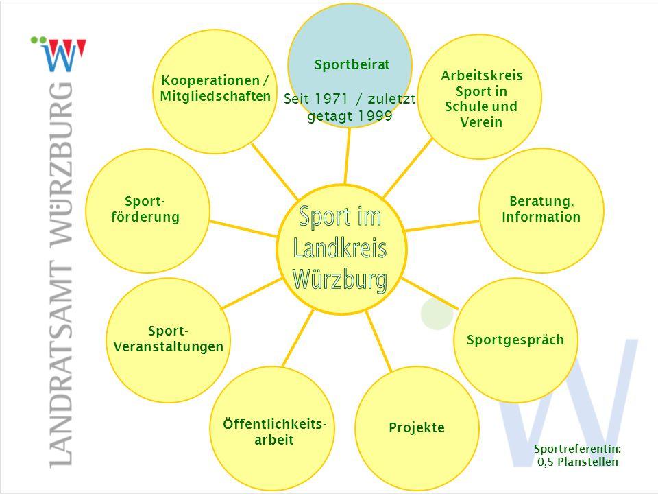 Sportbeirat Sport im Landkreis Würzburg