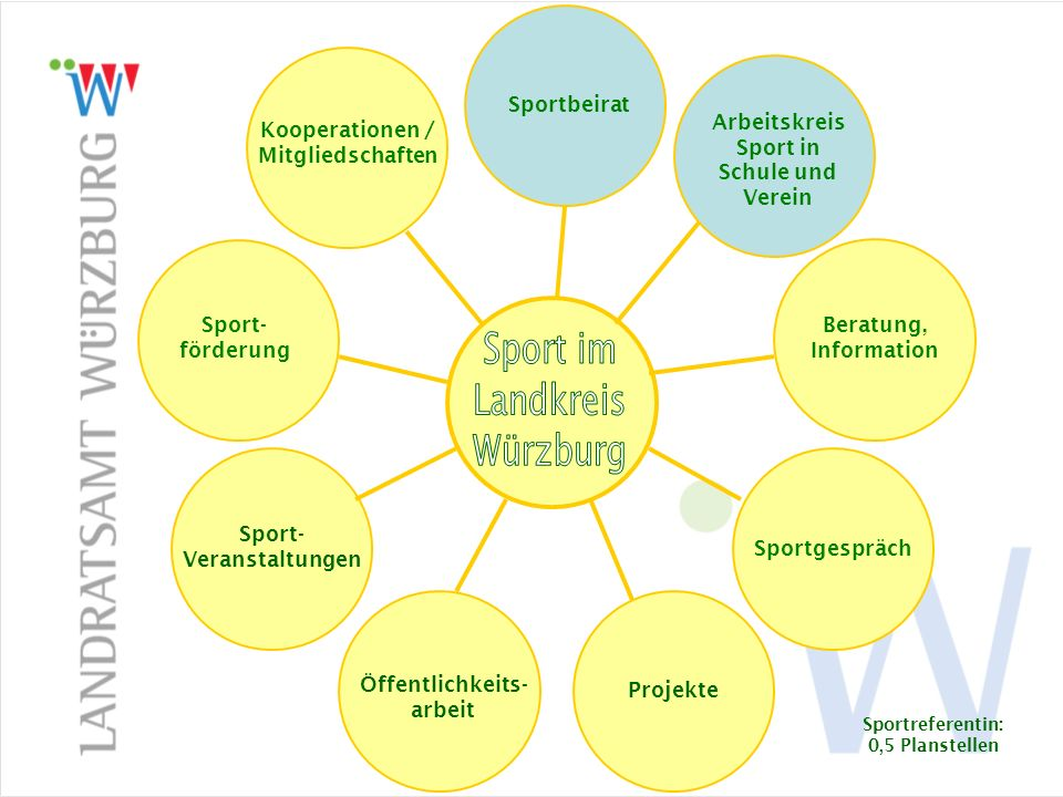 Sportbeirat Sport im Landkreis Würzburg Sportbeirat