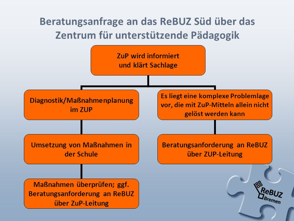 Beratungsanfrage an das ReBUZ Süd über das Zentrum für unterstützende Pädagogik