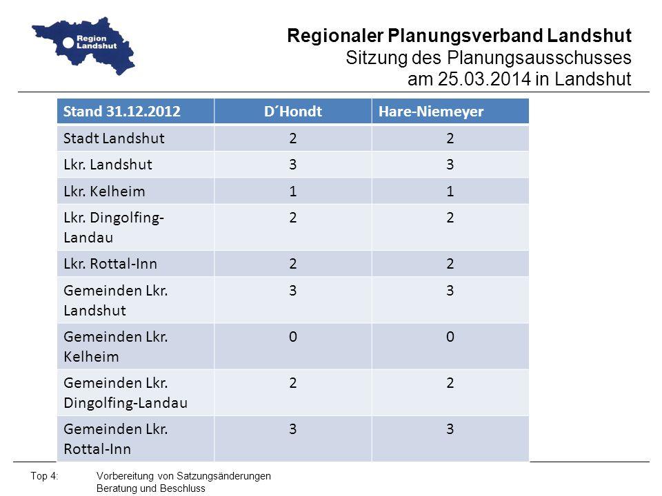 Lkr. Dingolfing-Landau Lkr. Rottal-Inn Gemeinden Lkr. Landshut