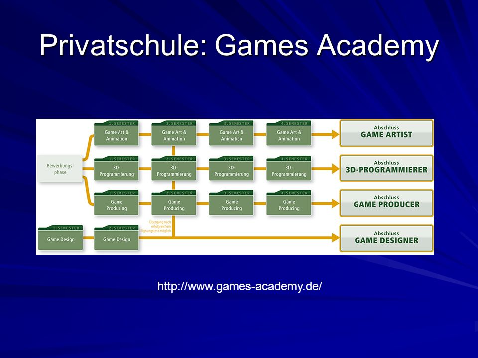 Privatschule: Games Academy