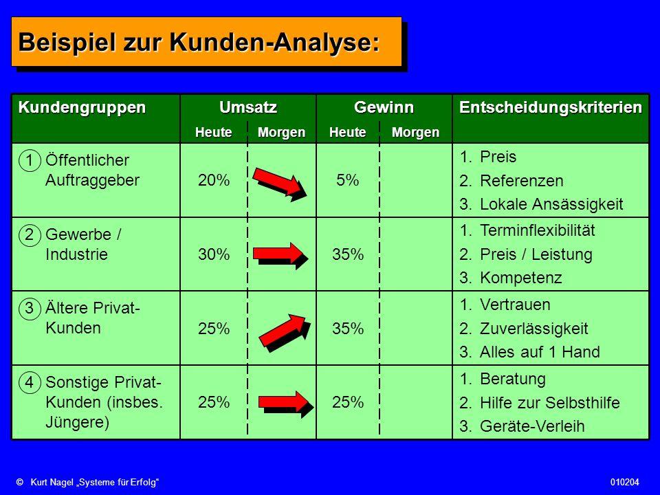 Beispiel zur Kunden-Analyse: