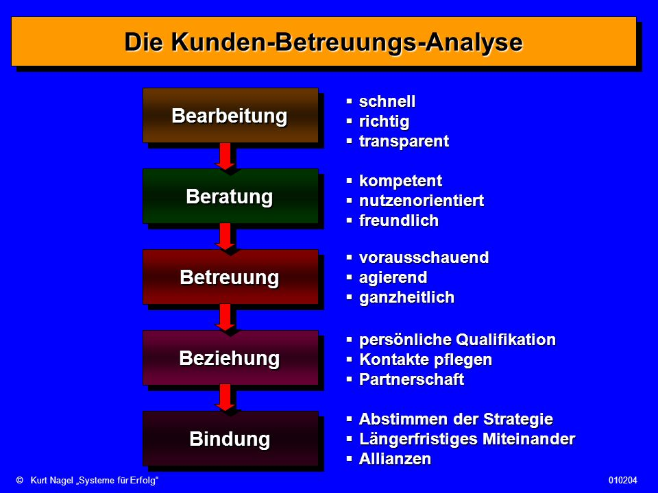 Die Kunden-Betreuungs-Analyse