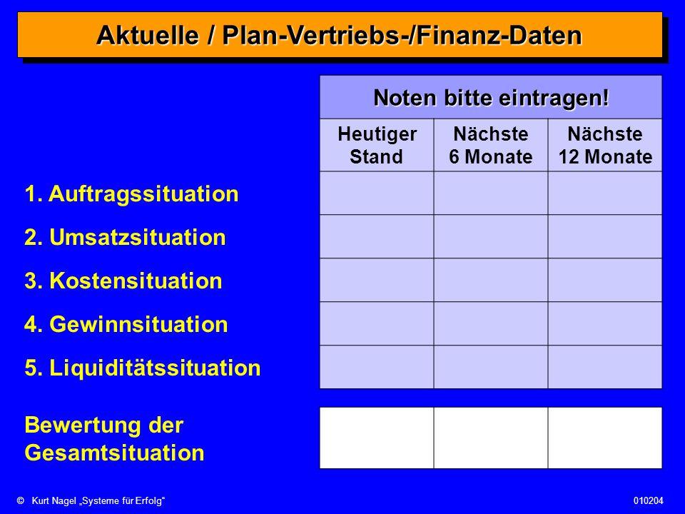 Aktuelle / Plan-Vertriebs-/Finanz-Daten