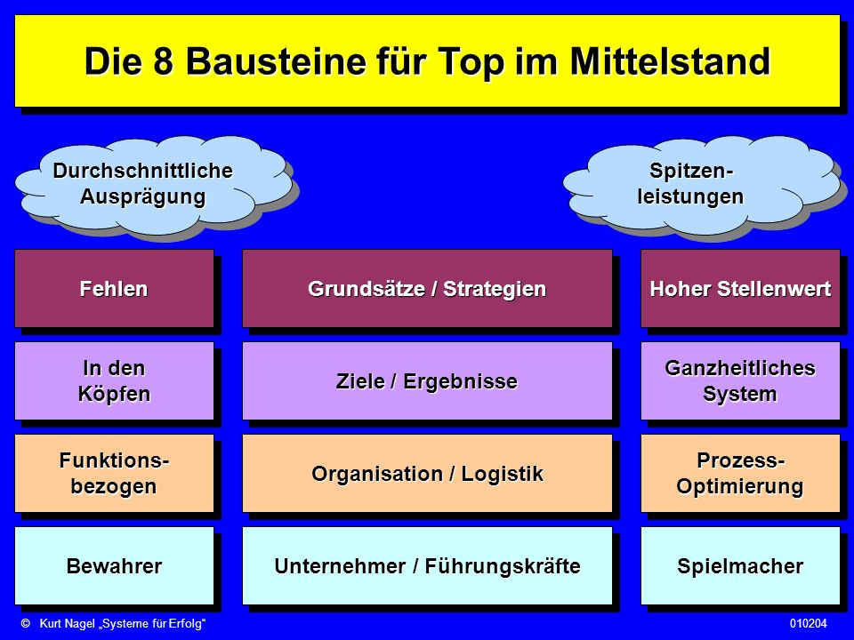 Die 8 Bausteine für Top im Mittelstand