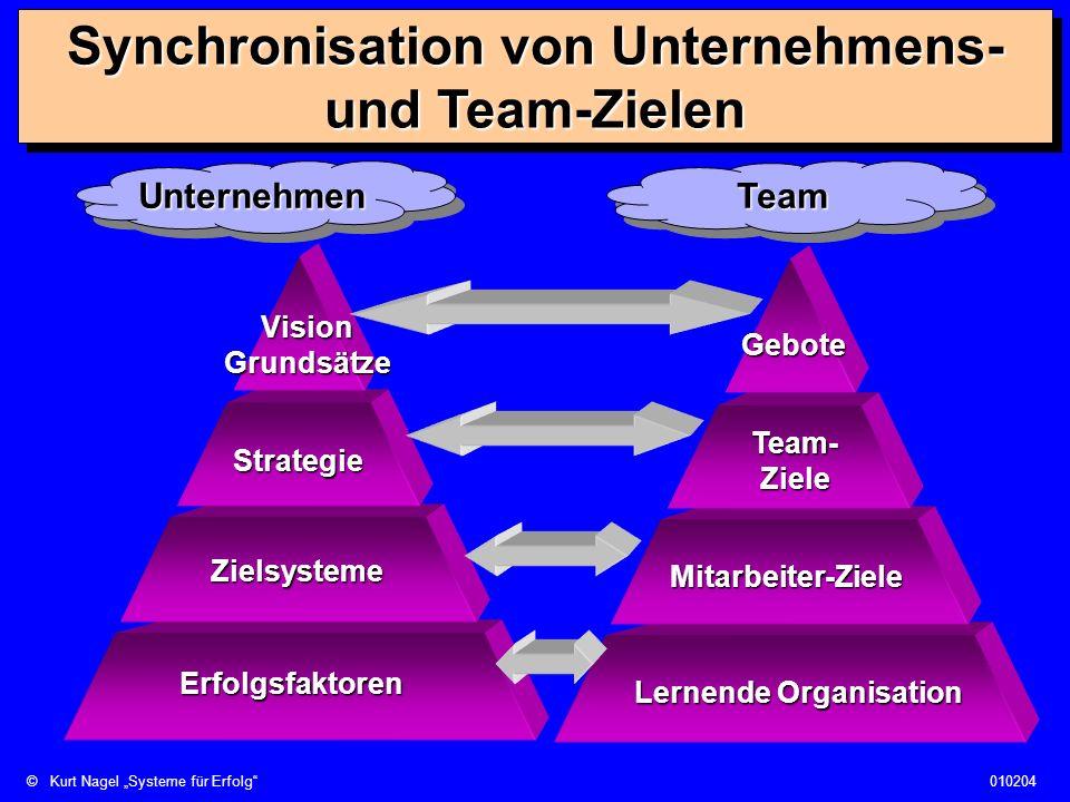 Synchronisation von Unternehmens- und Team-Zielen