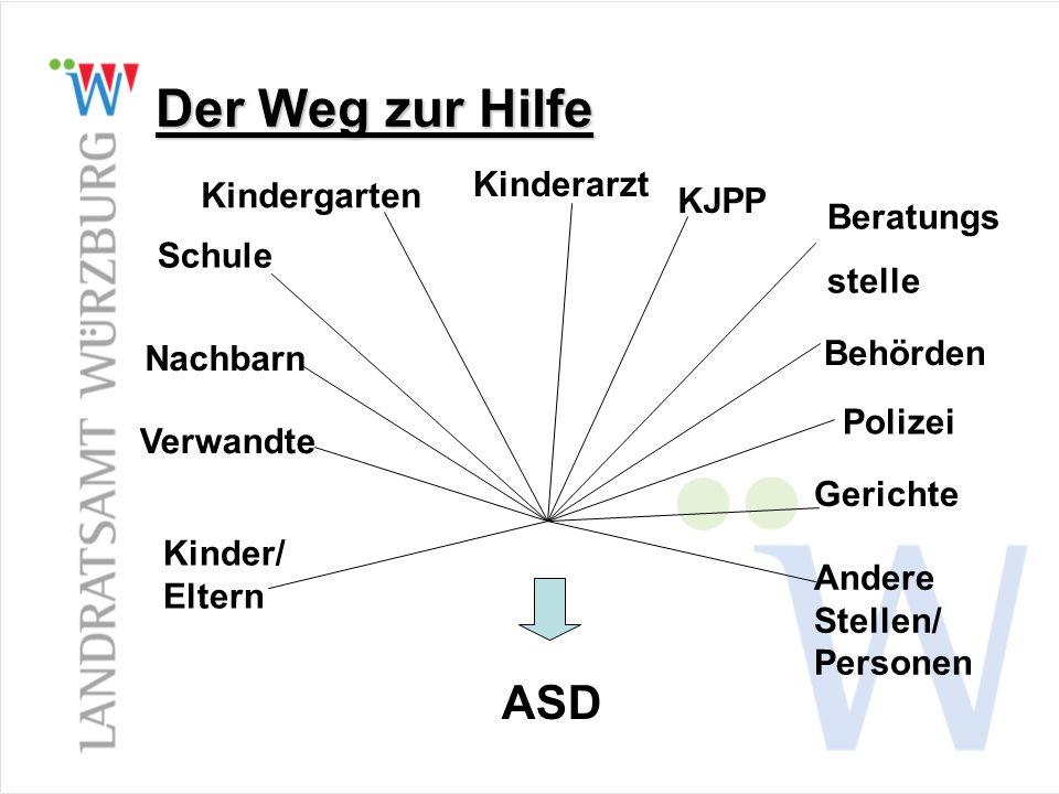 Der Weg zur Hilfe ASD Kinderarzt Kindergarten KJPP Beratungs stelle
