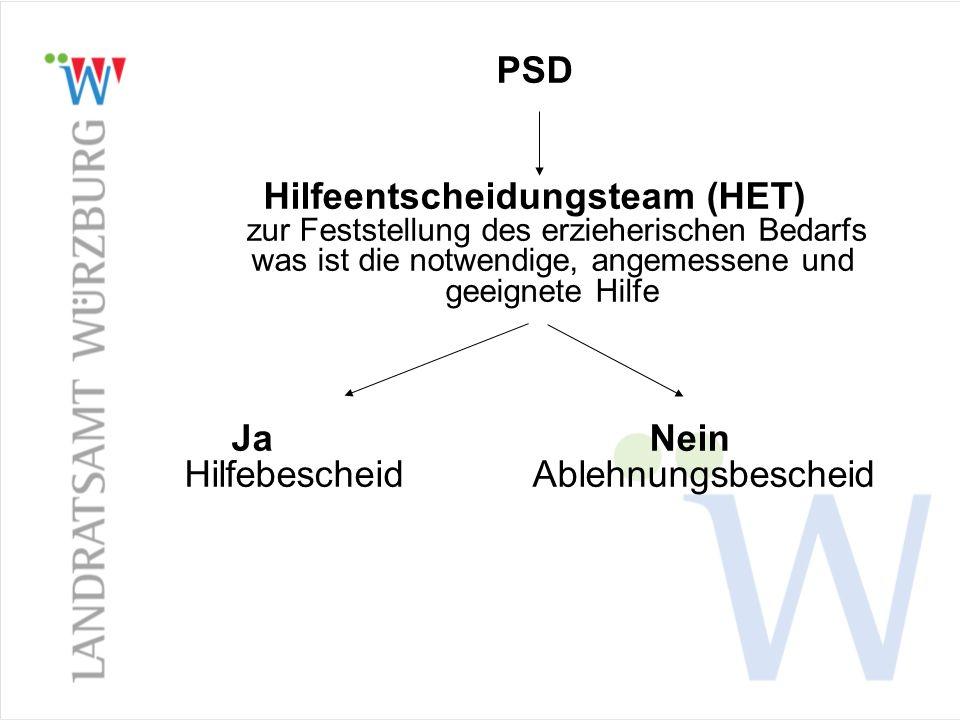 PSD Hilfeentscheidungsteam (HET) zur Feststellung des erzieherischen Bedarfs was ist die notwendige, angemessene und geeignete Hilfe.
