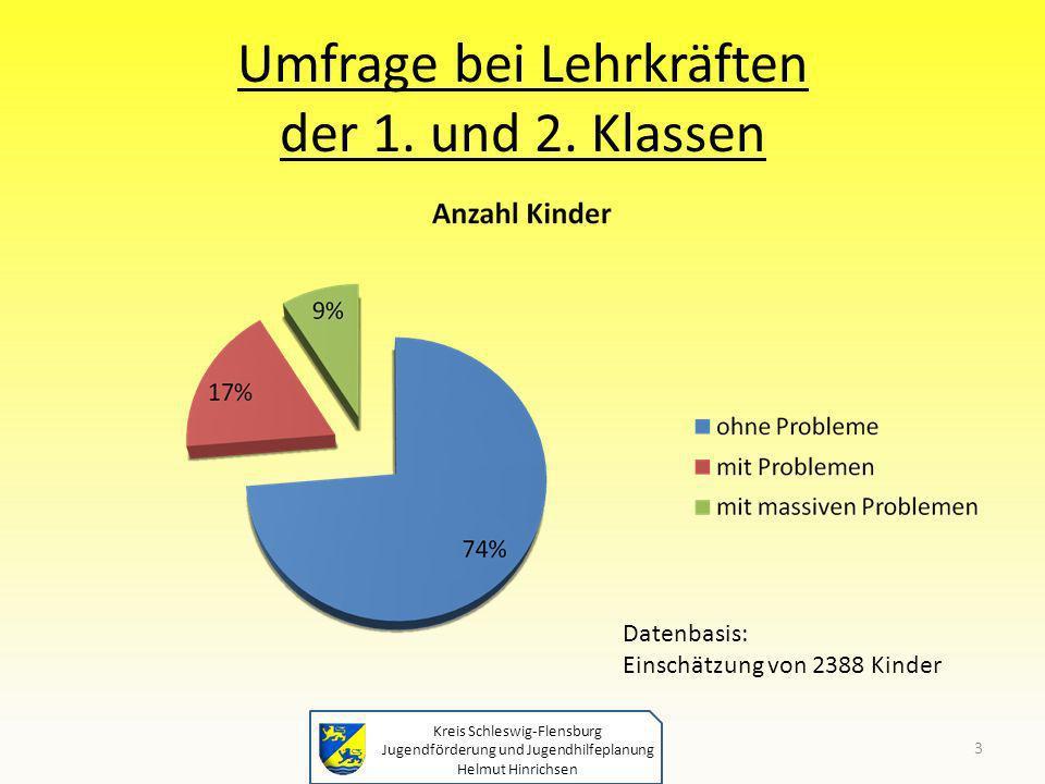 Umfrage bei Lehrkräften der 1. und 2. Klassen
