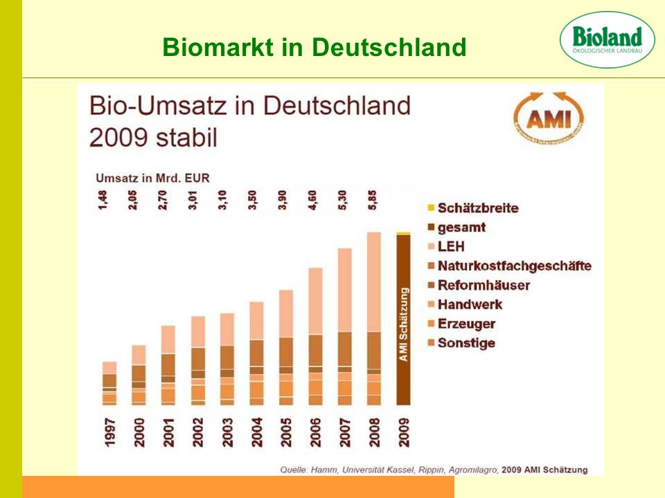 Biomarkt in Deutschland