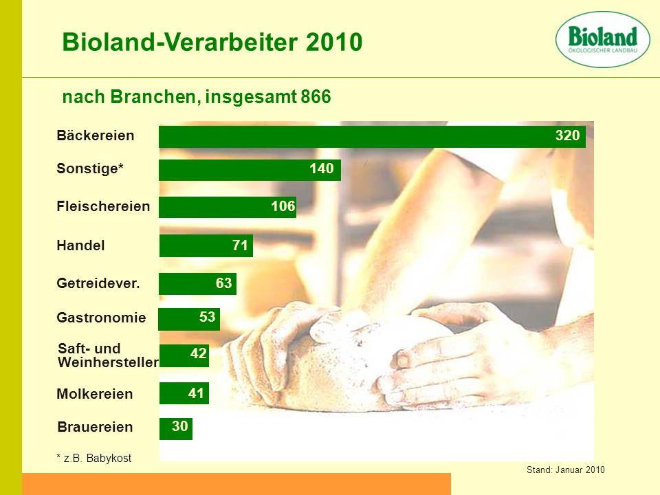 Bioland-Verarbeiter 2010 nach Branchen, insgesamt 866 Bäckereien 320