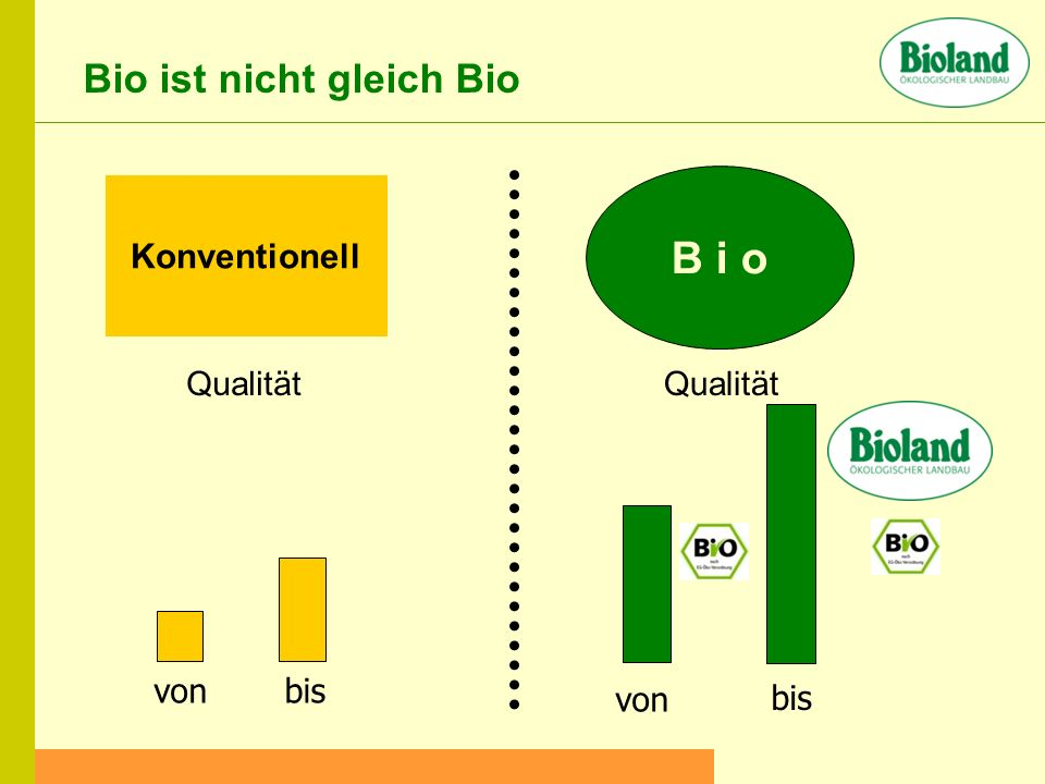 B i o Bio ist nicht gleich Bio Konventionell Qualität Qualität von bis