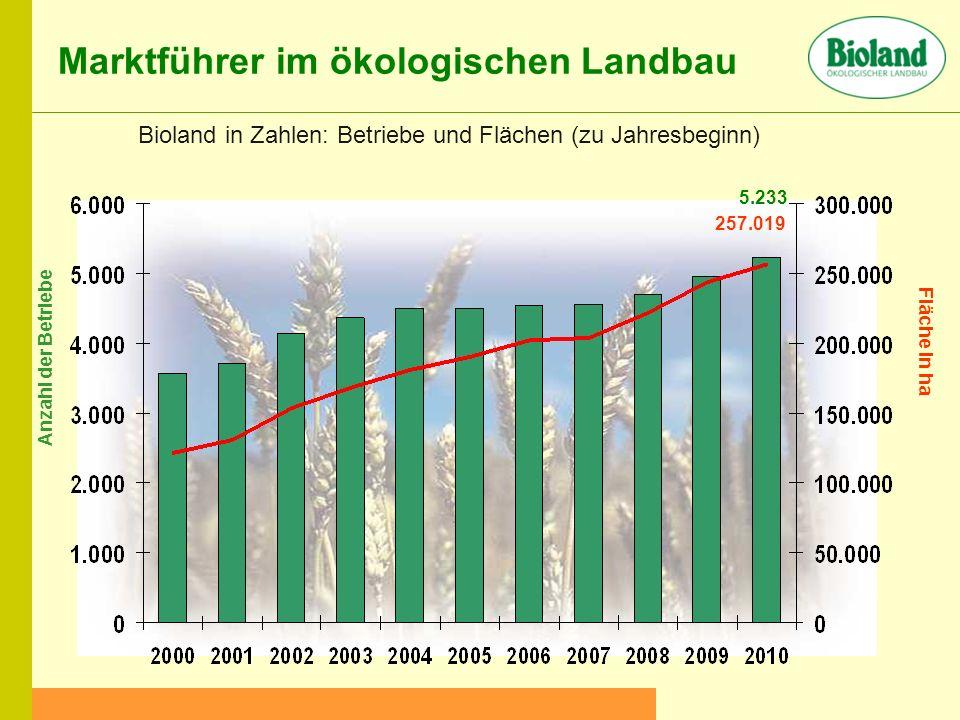 Marktführer im ökologischen Landbau