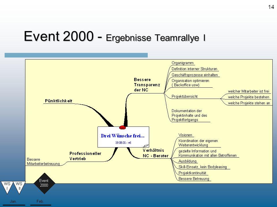Event 2000 - Ergebnisse Teamrallye I