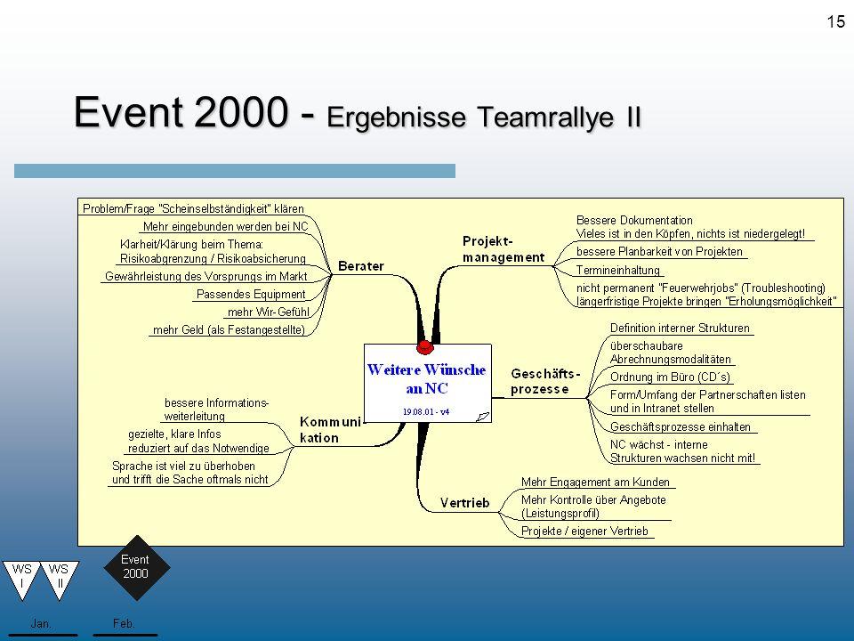 Event 2000 - Ergebnisse Teamrallye II