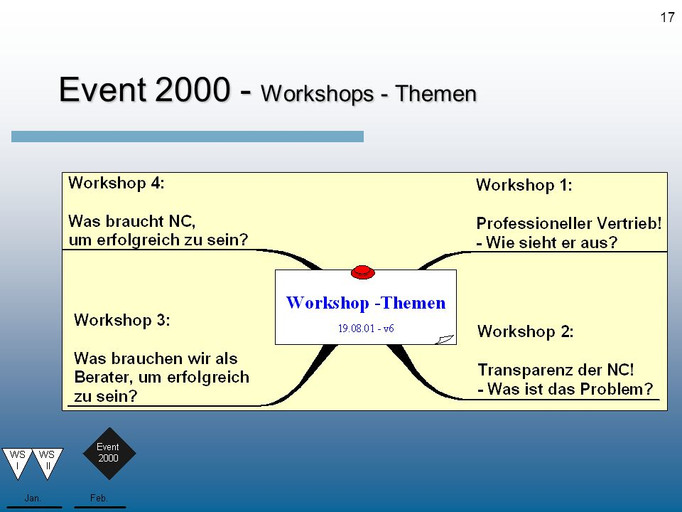 Event 2000 - Workshops - Themen