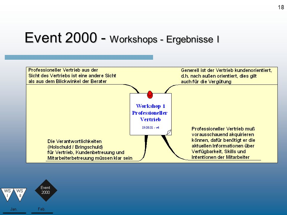Event 2000 - Workshops - Ergebnisse I