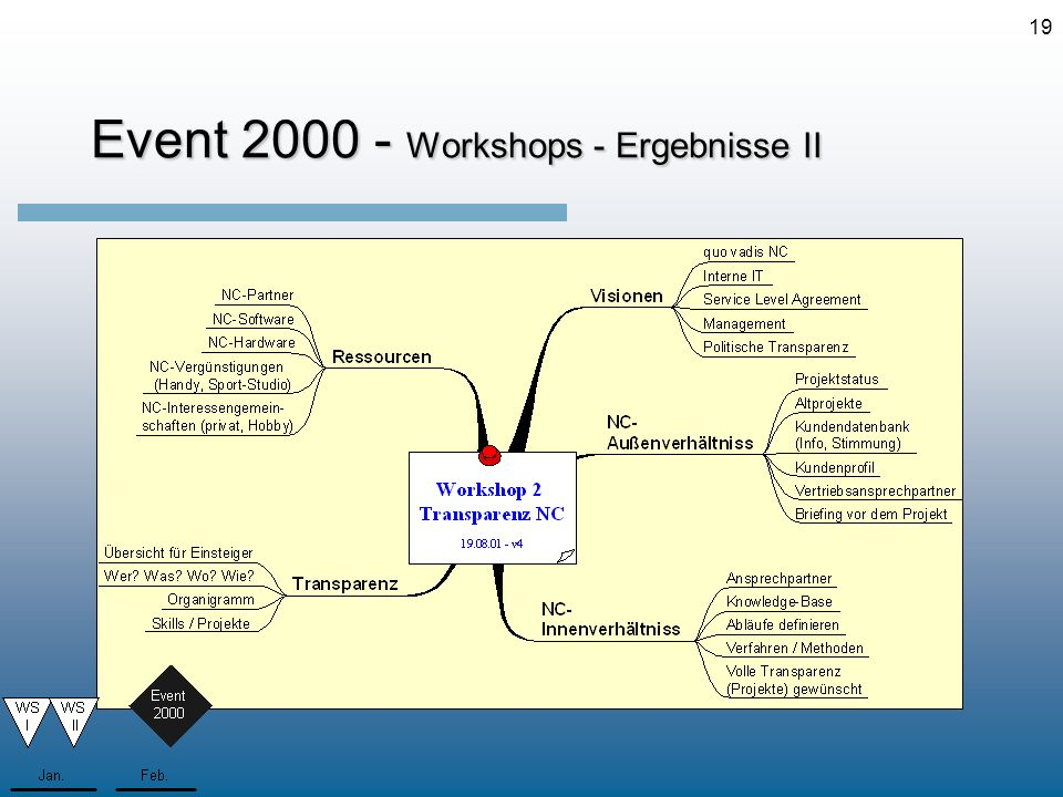 Event 2000 - Workshops - Ergebnisse II