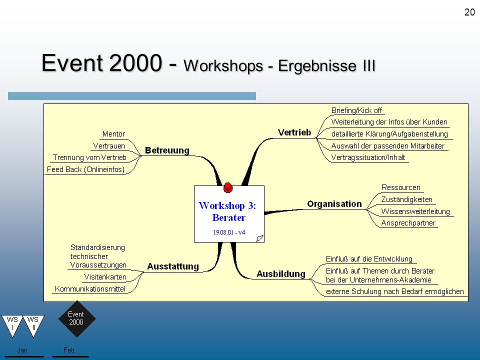 Event 2000 - Workshops - Ergebnisse III