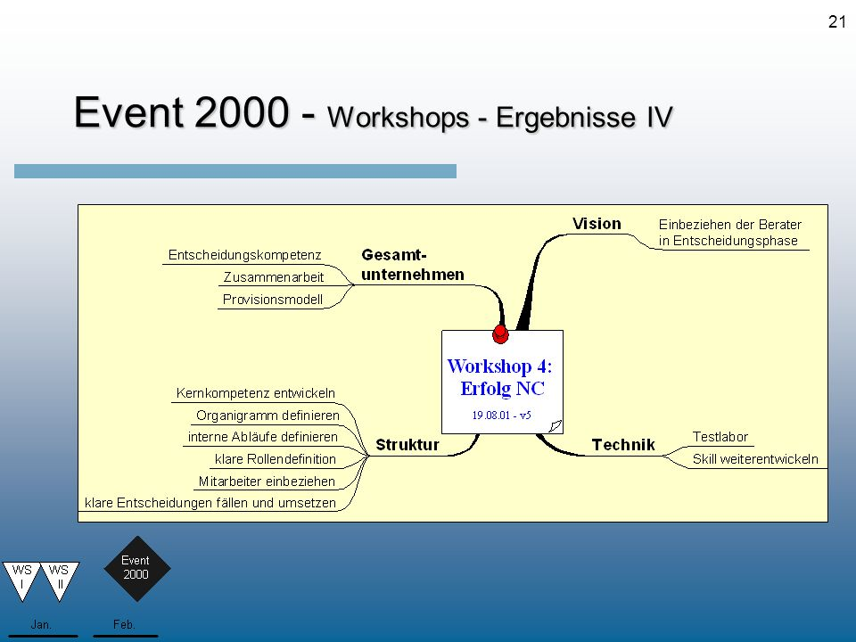 Event 2000 - Workshops - Ergebnisse IV