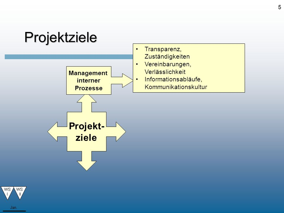 Management interner Prozesse