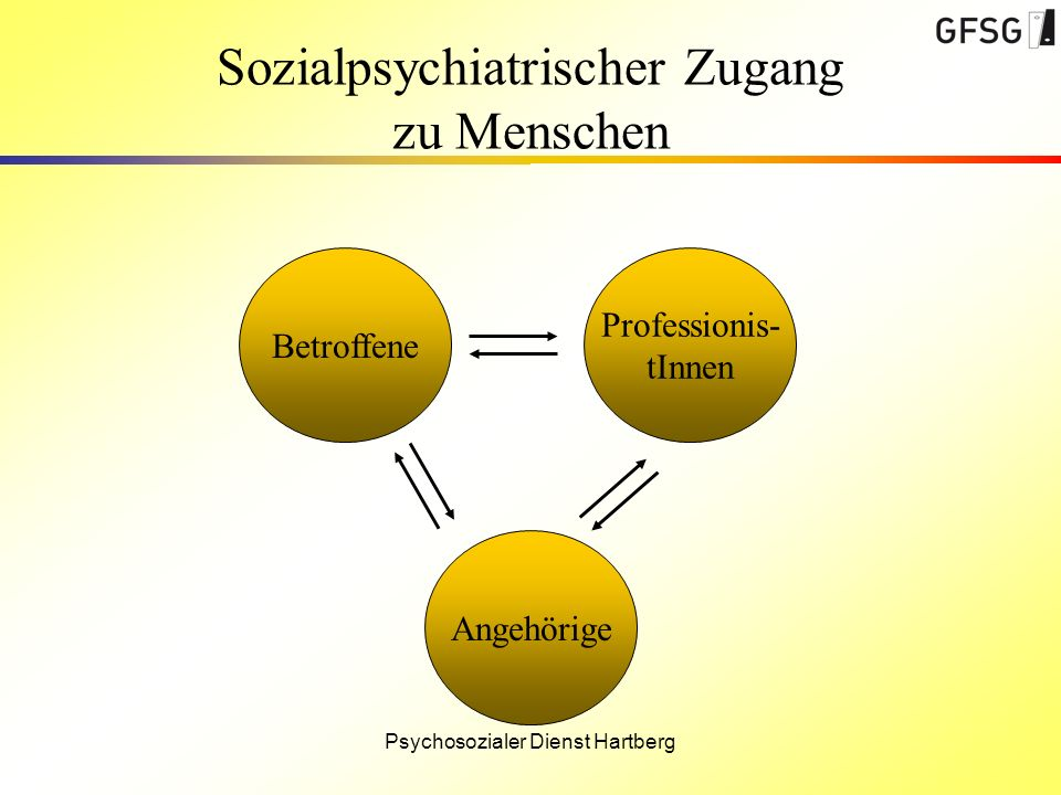 Sozialpsychiatrischer Zugang zu Menschen