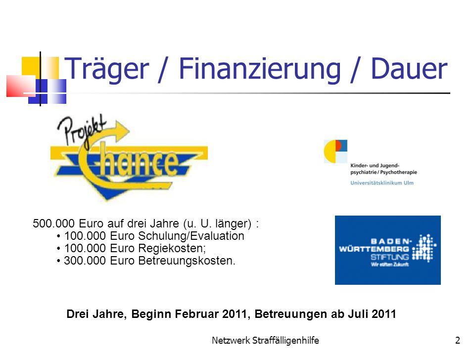 Träger / Finanzierung / Dauer
