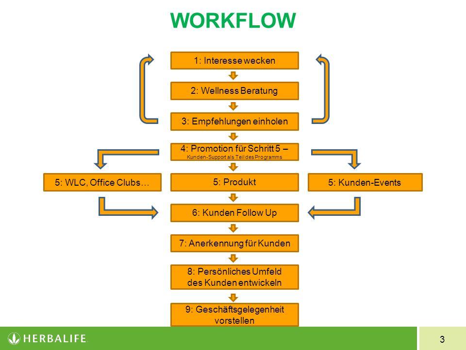 WORKFLOW 1: Interesse wecken 2: Wellness Beratung