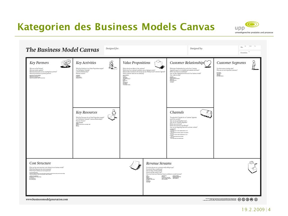 Kategorien des Business Models Canvas