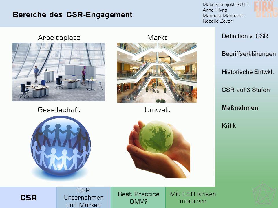 Bereiche des CSR-Engagement