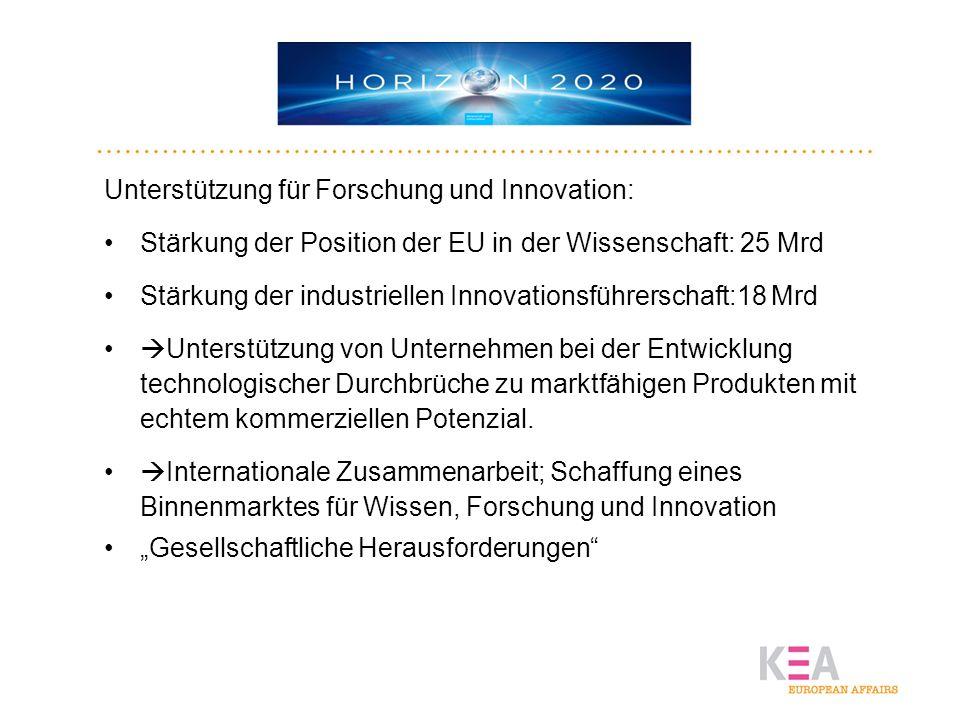 HORIZON2020 Unterstützung für Forschung und Innovation: