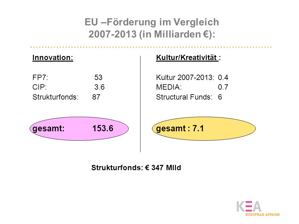 EU –Förderung im Vergleich 2007-2013 (in Milliarden €):