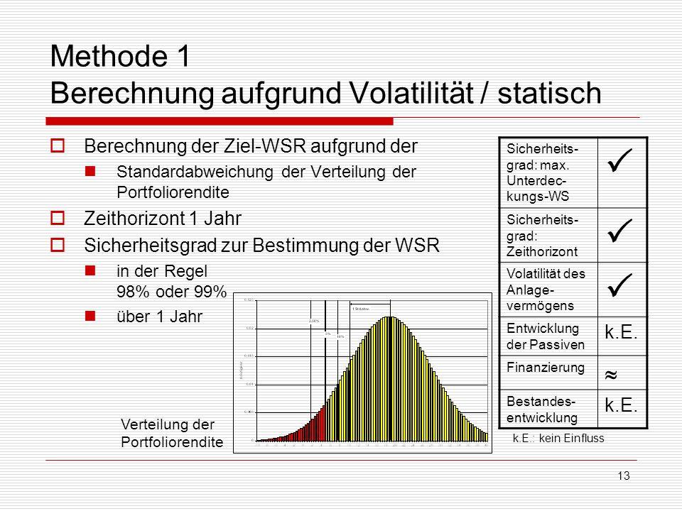 Methode 1 Berechnung aufgrund Volatilität / statisch
