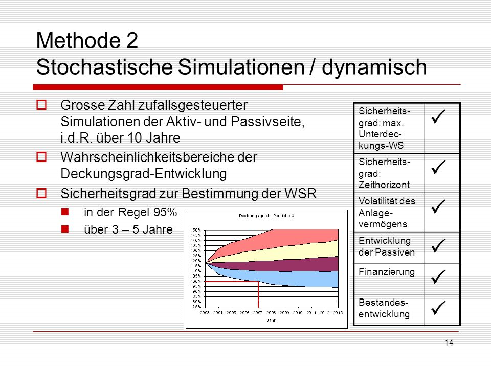 Methode 2 Stochastische Simulationen / dynamisch