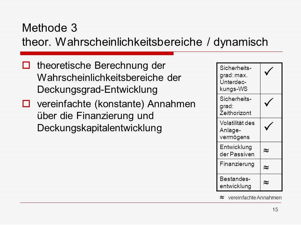 Methode 3 theor. Wahrscheinlichkeitsbereiche / dynamisch