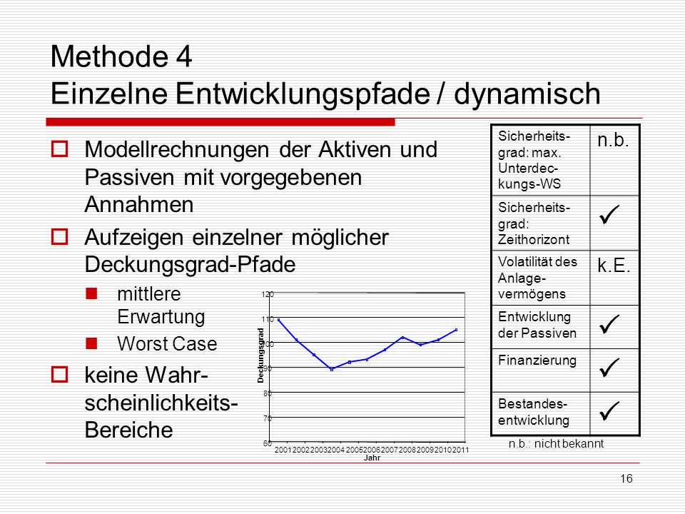 Methode 4 Einzelne Entwicklungspfade / dynamisch