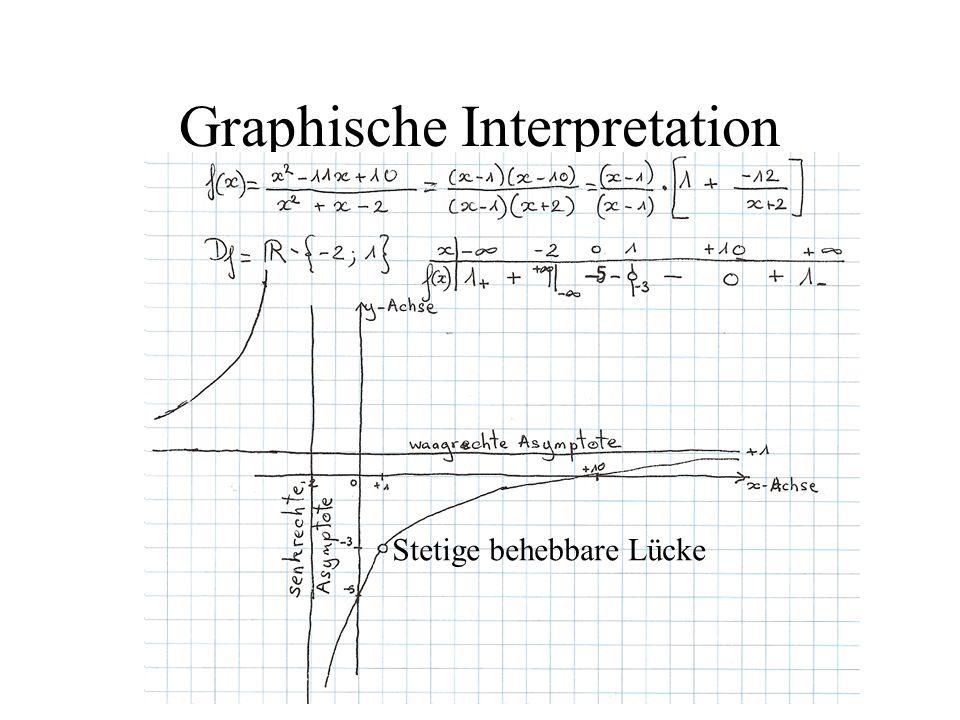 Graphische Interpretation