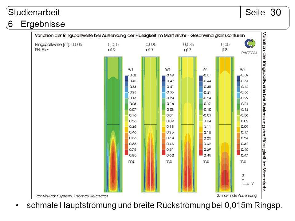 6 Ergebnisse schmale Hauptströmung und breite Rückströmung bei 0,015m Ringsp.