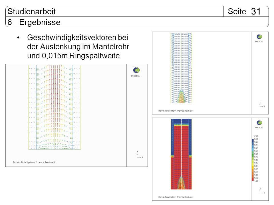 6 Ergebnisse Geschwindigkeitsvektoren bei der Auslenkung im Mantelrohr und 0,015m Ringspaltweite
