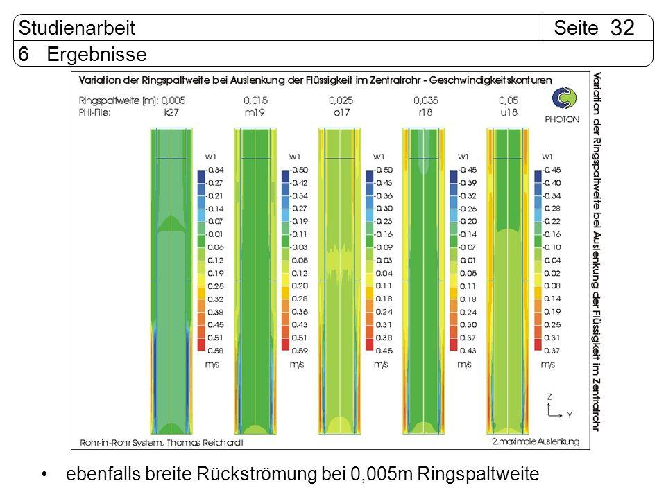 6 Ergebnisse ebenfalls breite Rückströmung bei 0,005m Ringspaltweite