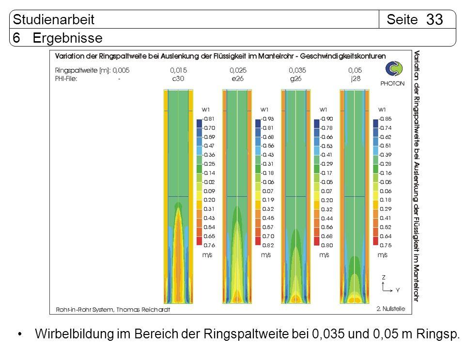 6 Ergebnisse Wirbelbildung im Bereich der Ringspaltweite bei 0,035 und 0,05 m Ringsp.
