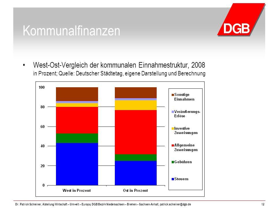 Kommunalfinanzen West-Ost-Vergleich der kommunalen Einnahmestruktur, 2008 in Prozent; Quelle: Deutscher Städtetag, eigene Darstellung und Berechnung.