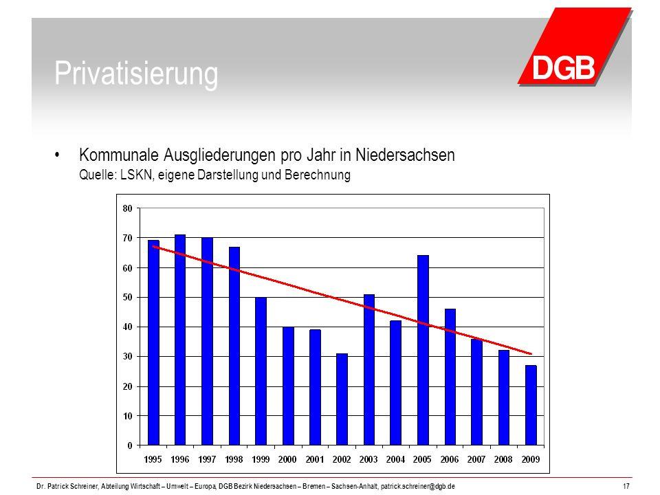 Privatisierung Kommunale Ausgliederungen pro Jahr in Niedersachsen Quelle: LSKN, eigene Darstellung und Berechnung.