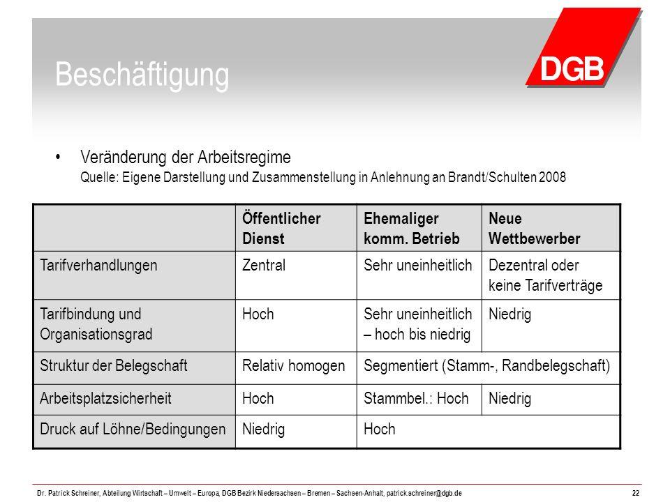 Beschäftigung Veränderung der Arbeitsregime Quelle: Eigene Darstellung und Zusammenstellung in Anlehnung an Brandt/Schulten 2008.