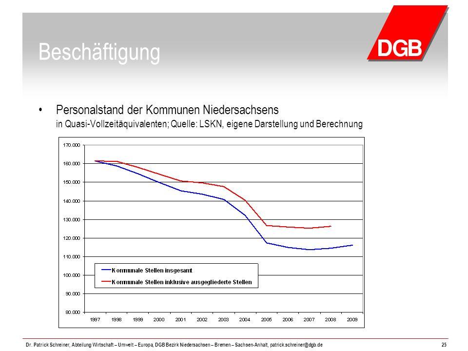 Beschäftigung Personalstand der Kommunen Niedersachsens in Quasi-Vollzeitäquivalenten; Quelle: LSKN, eigene Darstellung und Berechnung.