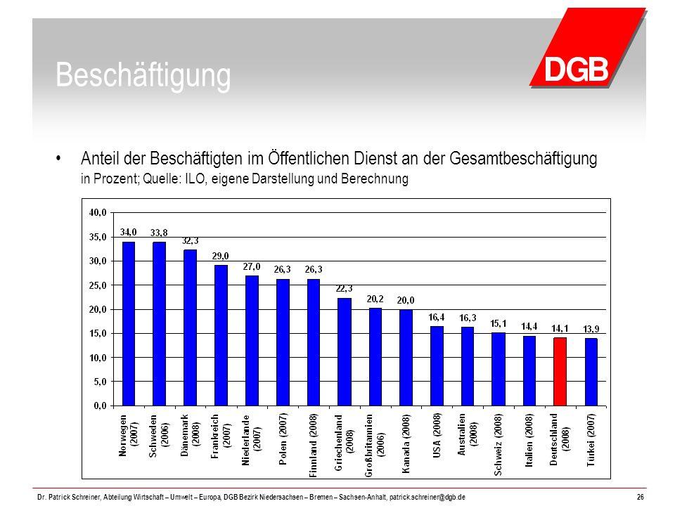 Beschäftigung Anteil der Beschäftigten im Öffentlichen Dienst an der Gesamtbeschäftigung in Prozent; Quelle: ILO, eigene Darstellung und Berechnung.