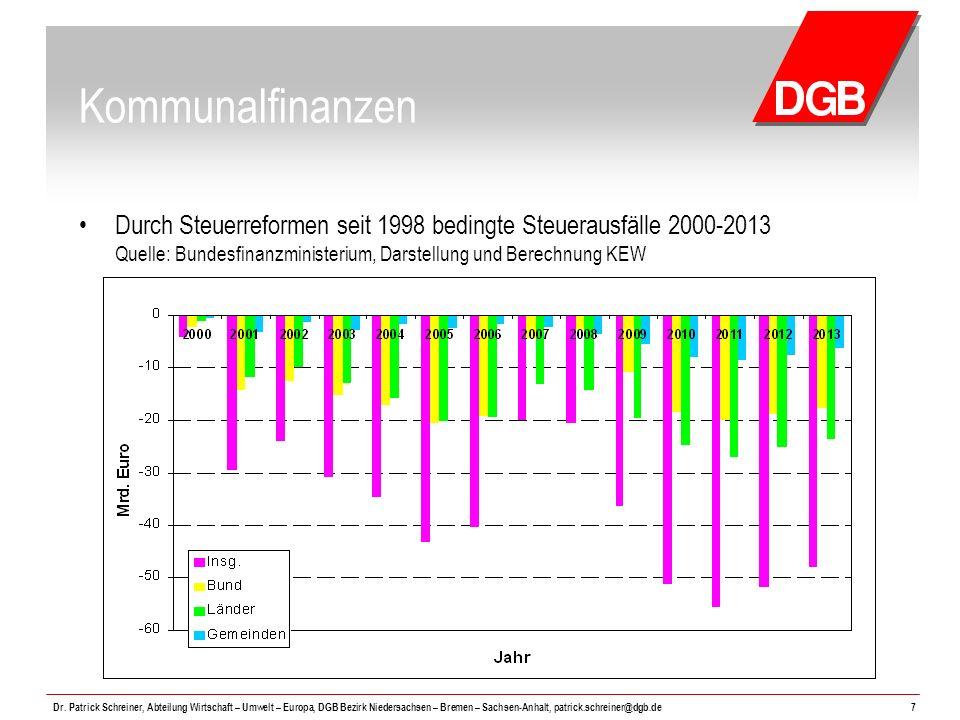 Kommunalfinanzen Durch Steuerreformen seit 1998 bedingte Steuerausfälle 2000-2013 Quelle: Bundesfinanzministerium, Darstellung und Berechnung KEW.
