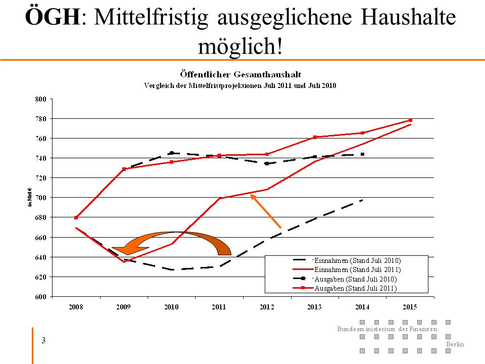 ÖGH: Mittelfristig ausgeglichene Haushalte möglich!