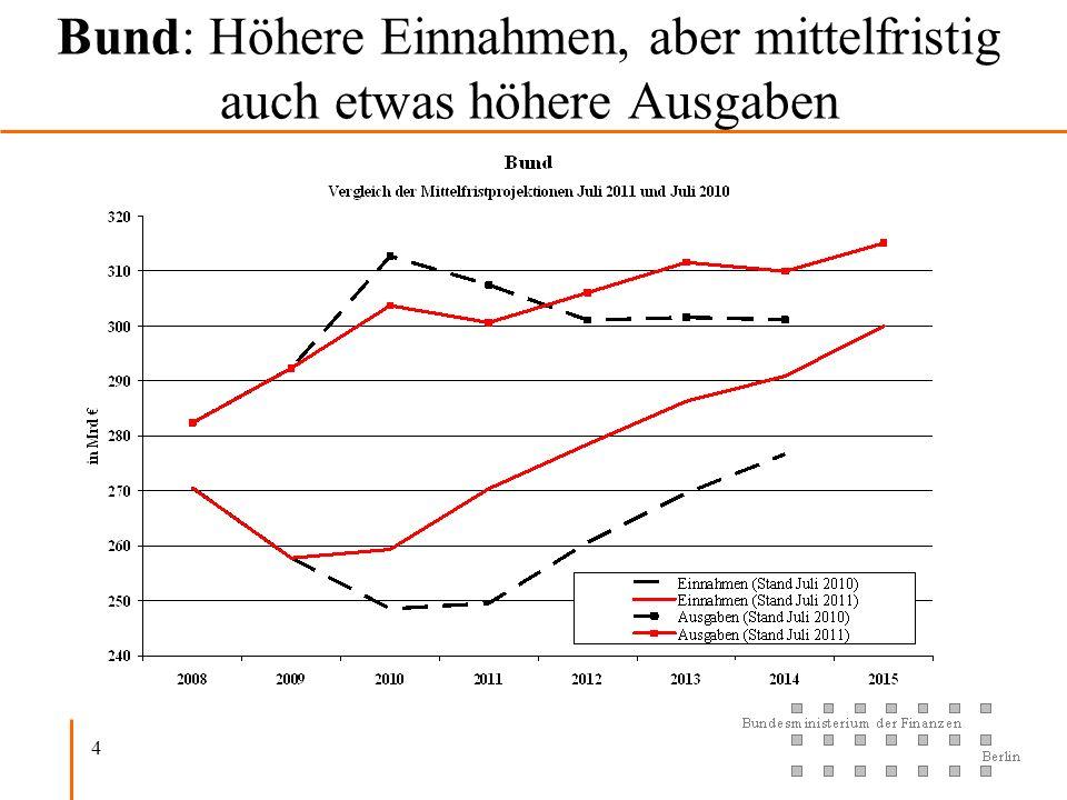 Bund: Höhere Einnahmen, aber mittelfristig auch etwas höhere Ausgaben